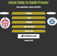 Istvan Fulop vs Daniel Prosser h2h player stats