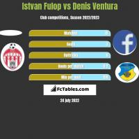 Istvan Fulop vs Denis Ventura h2h player stats