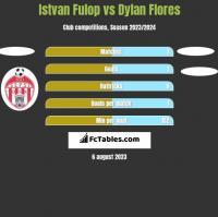 Istvan Fulop vs Dylan Flores h2h player stats