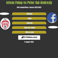 Istvan Fulop vs Peter Gal-Andrezly h2h player stats