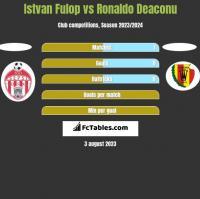 Istvan Fulop vs Ronaldo Deaconu h2h player stats