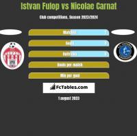 Istvan Fulop vs Nicolae Carnat h2h player stats