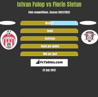 Istvan Fulop vs Florin Stefan h2h player stats