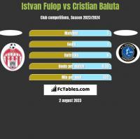 Istvan Fulop vs Cristian Baluta h2h player stats