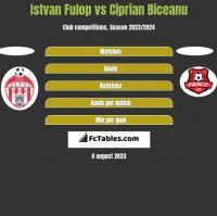 Istvan Fulop vs Ciprian Biceanu h2h player stats