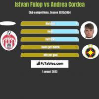 Istvan Fulop vs Andrea Cordea h2h player stats