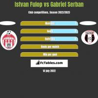 Istvan Fulop vs Gabriel Serban h2h player stats