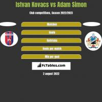 Istvan Kovacs vs Adam Simon h2h player stats
