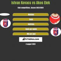 Istvan Kovacs vs Akos Elek h2h player stats