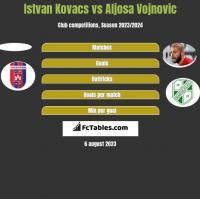 Istvan Kovacs vs Aljosa Vojnovic h2h player stats