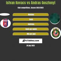 Istvan Kovacs vs Andras Gosztonyi h2h player stats