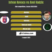 Istvan Kovacs vs Anel Hadzić h2h player stats