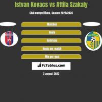 Istvan Kovacs vs Attila Szakaly h2h player stats