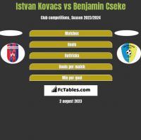 Istvan Kovacs vs Benjamin Cseke h2h player stats