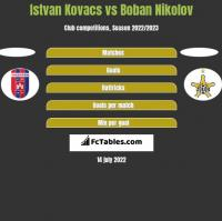 Istvan Kovacs vs Boban Nikolov h2h player stats