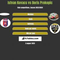 Istvan Kovacs vs Boris Prokopic h2h player stats