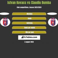 Istvan Kovacs vs Claudiu Bumba h2h player stats