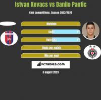 Istvan Kovacs vs Danilo Pantic h2h player stats