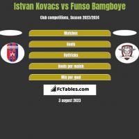 Istvan Kovacs vs Funso Bamgboye h2h player stats