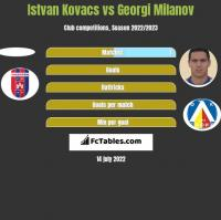 Istvan Kovacs vs Georgi Milanov h2h player stats