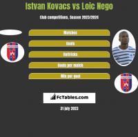 Istvan Kovacs vs Loic Nego h2h player stats