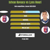 Istvan Kovacs vs Lyes Houri h2h player stats