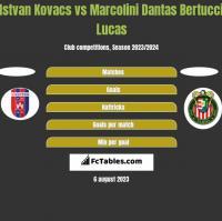 Istvan Kovacs vs Marcolini Dantas Bertucci Lucas h2h player stats