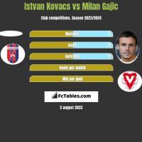 Istvan Kovacs vs Milan Gajic h2h player stats
