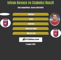 Istvan Kovacs vs Szabolcz Huszti h2h player stats