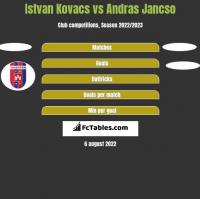 Istvan Kovacs vs Andras Jancso h2h player stats