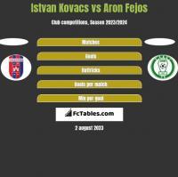 Istvan Kovacs vs Aron Fejos h2h player stats