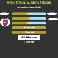 Istvan Kovacs vs Andriy Yakymiv h2h player stats