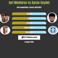 Iuri Medeiros vs Aaron Seydel h2h player stats