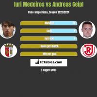 Iuri Medeiros vs Andreas Geipl h2h player stats