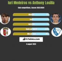 Iuri Medeiros vs Anthony Losilla h2h player stats