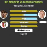 Iuri Medeiros vs Federico Palacios h2h player stats