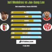 Iuri Medeiros vs Jae-Sung Lee h2h player stats