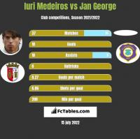 Iuri Medeiros vs Jan George h2h player stats