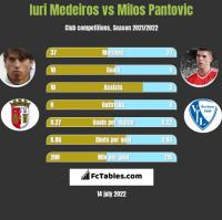Iuri Medeiros vs Milos Pantovic h2h player stats