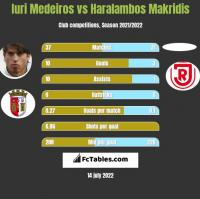 Iuri Medeiros vs Haralambos Makridis h2h player stats