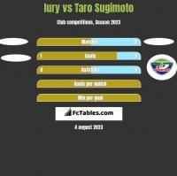 Iury vs Taro Sugimoto h2h player stats