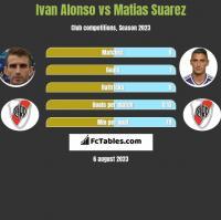Ivan Alonso vs Matias Suarez h2h player stats