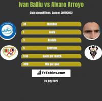 Ivan Balliu vs Alvaro Arroyo h2h player stats