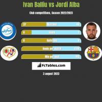 Ivan Balliu vs Jordi Alba h2h player stats