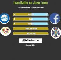 Ivan Balliu vs Jose Leon h2h player stats