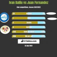 Ivan Balliu vs Juan Fernandez h2h player stats