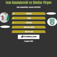 Ivan Bandalovski vs Dimitar Pirgov h2h player stats