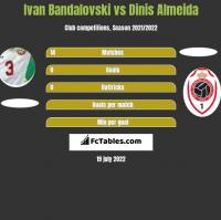 Ivan Bandalovski vs Dinis Almeida h2h player stats