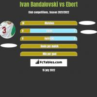 Ivan Bandalovski vs Ebert h2h player stats