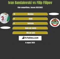Ivan Bandalovski vs Filip Filipov h2h player stats